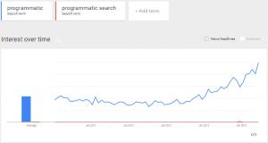 ProgrammaticVsProgrammaticSearch