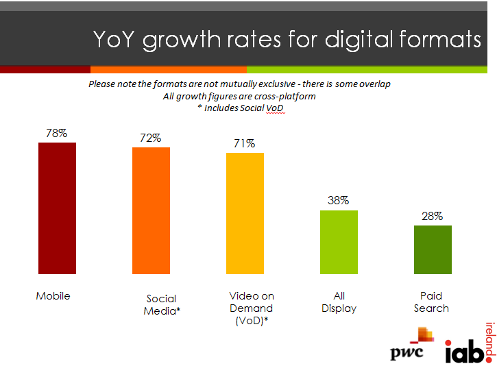 yoy growth rates digital formats