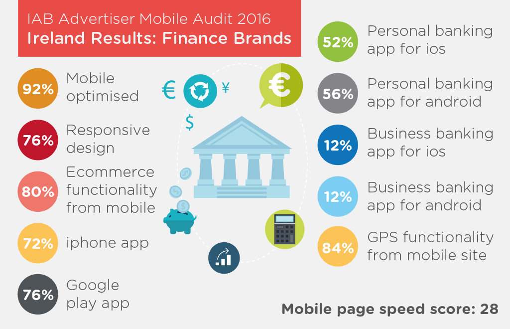 IAB-Mobile Audit 2016-Finance