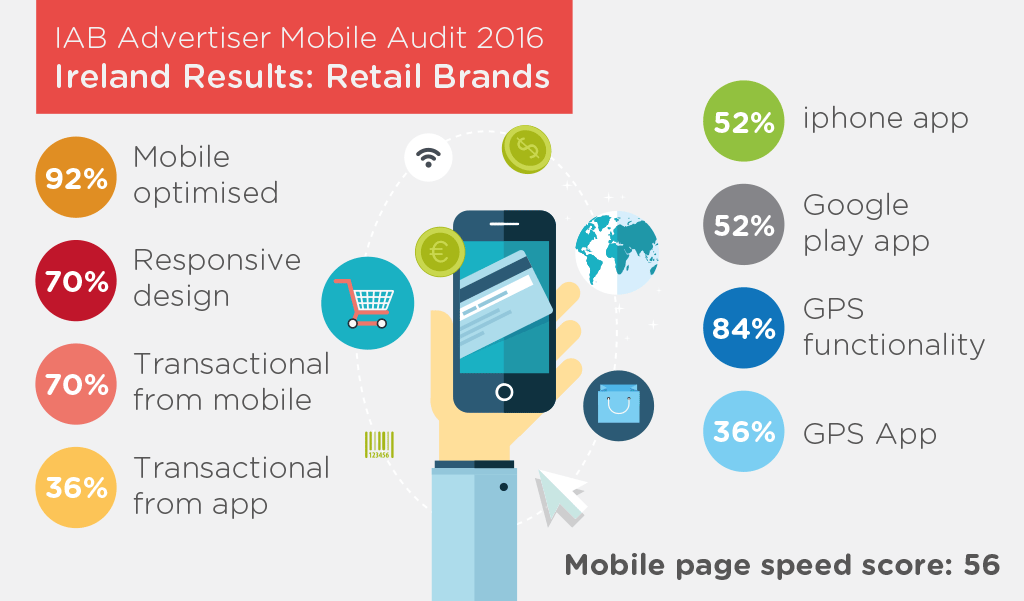 IAB Mobile Audit 2016-Retail
